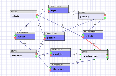 ilrt.formalworkflow